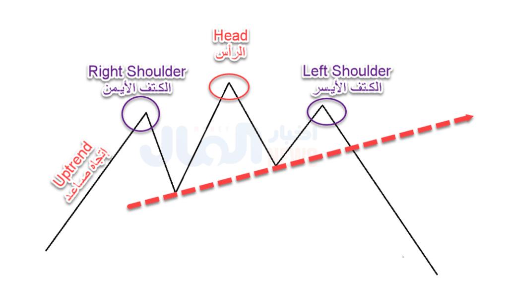نموذج الرأس والكتفين