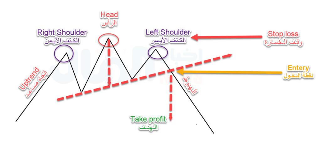تحديد هدف نموذج الرأس والكتفين