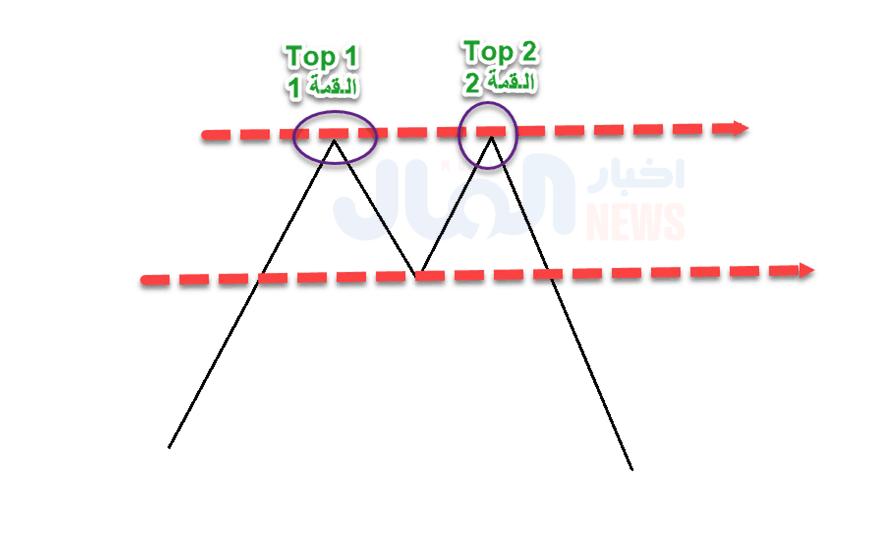 نموذج القمة المزدوجة