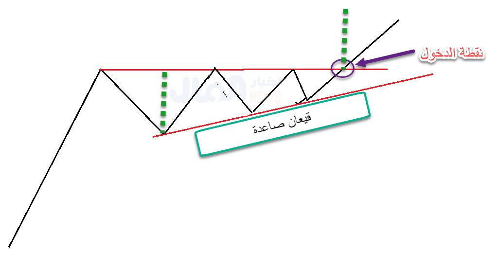تحديد هدف نموذج المثلث الصاعد