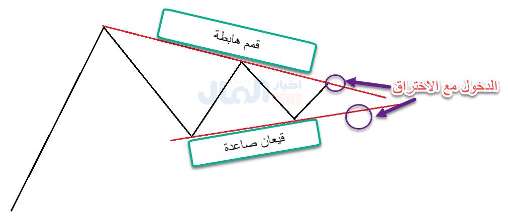 تحديد هدف نموذج المثلث المتماثل