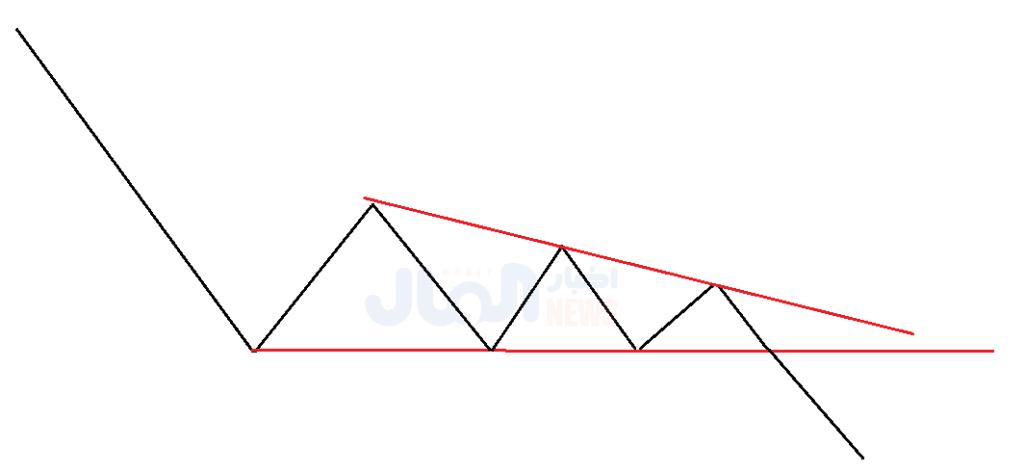 نموذج المثلث الهابط