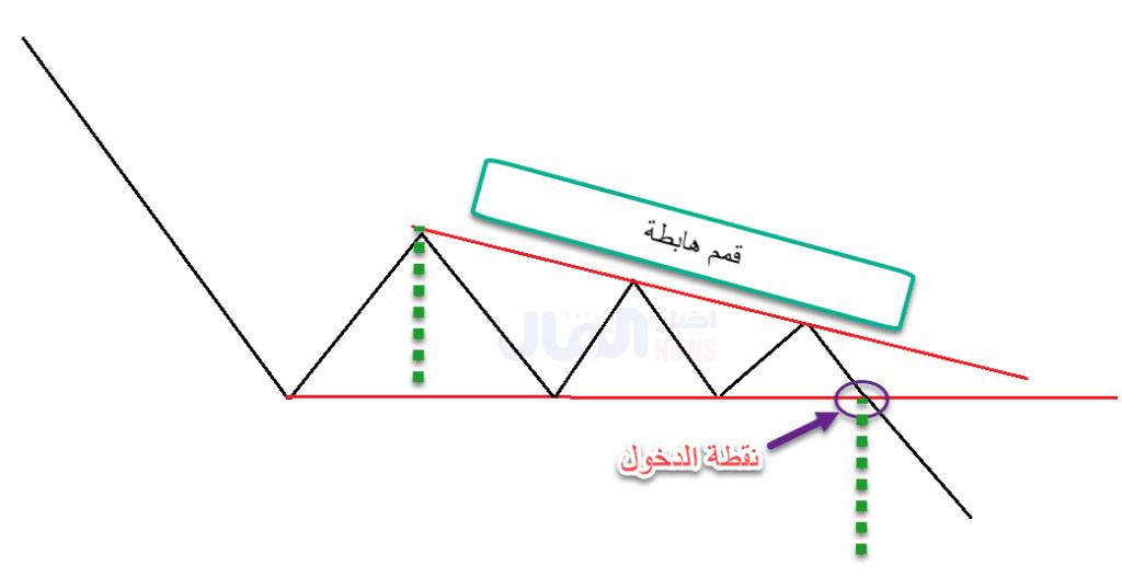 تحديد هدف المثلث الهابط