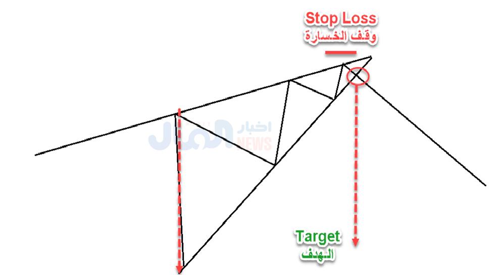 تحديد هدف نموذج الوتد الصاعد