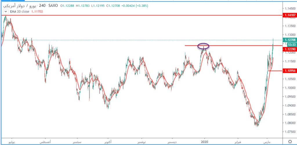اليورو دولار في أعلى مستوياته منذ يوليو 2019