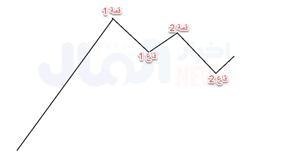 يبدأ الاتجاه الهابط من قمة أقل من قمة، ثم قاع أقل من قاع