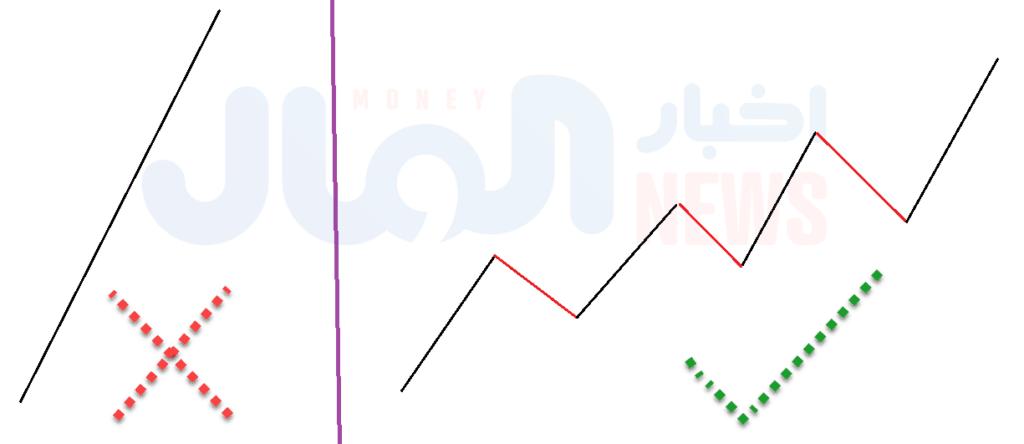 الأسعار لا تتحرك في خطوط مستقيمة، بل تقوم بعمل حركة في الإتجاه الأصلي سواء صاعد أو هابط، ثم حركة تصحيح عكس الإتجاه الأصلي للسوق.