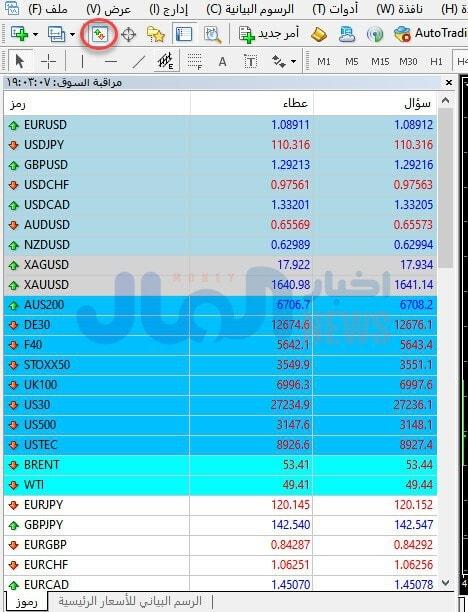 قائمة مراقبة السوق عبر منصة ميتاتريدر 4
