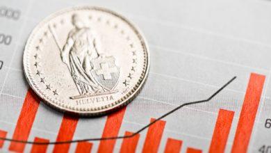 Photo of سعر الفرنك السويسري مقابل الدولار يسقط مع تراجع مؤشر أسعار المنتجين السويسري