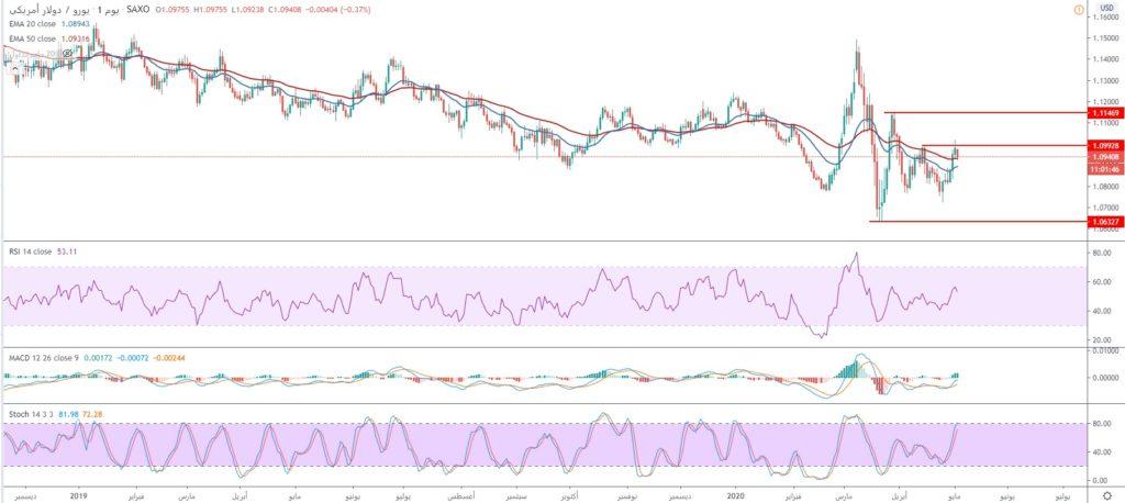 سعر اليورو مقابل الدولار يختبر مستويات المقاومة 1.0990